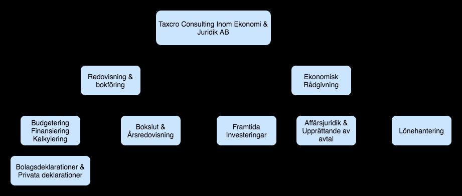 taxcro-diagram